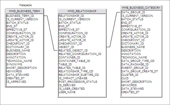 Build a universe using three Metadata tables