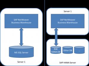 Architecture SAP BW on SAP HANA