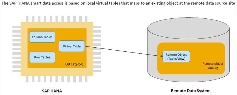 SAP HANA smart data access