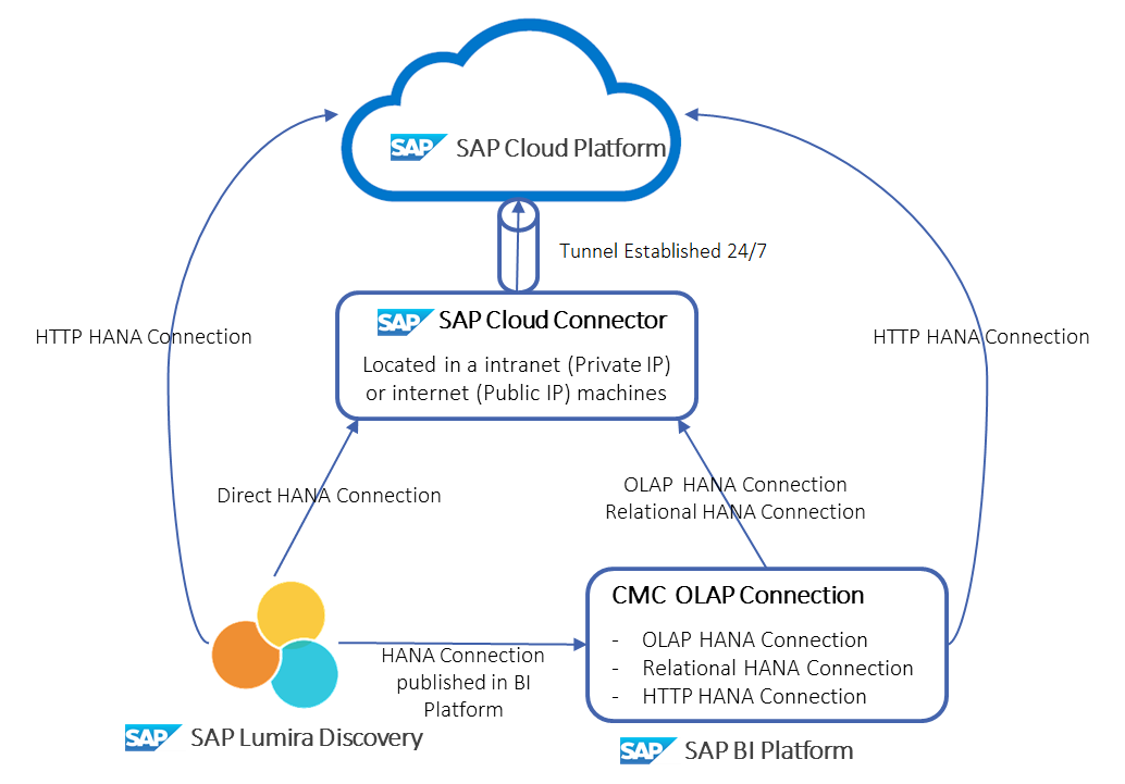 Connecting your On-premise SAP BusinessObjects BI Platform with SAP