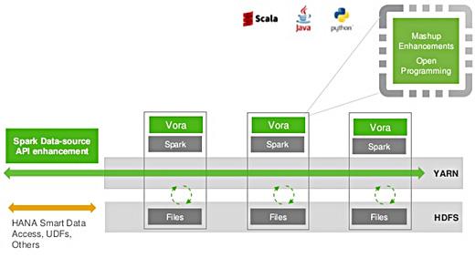 Clariba Big Data Series: Hands on with SAP VORA - Clariba