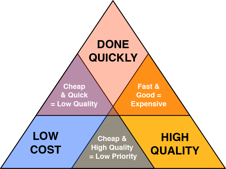 Figure: Tradeoff triangle: Speed, quality, cost