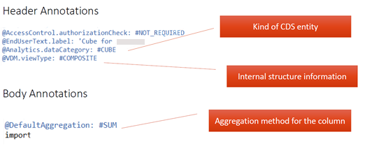 Fig. 3  Component annotation example