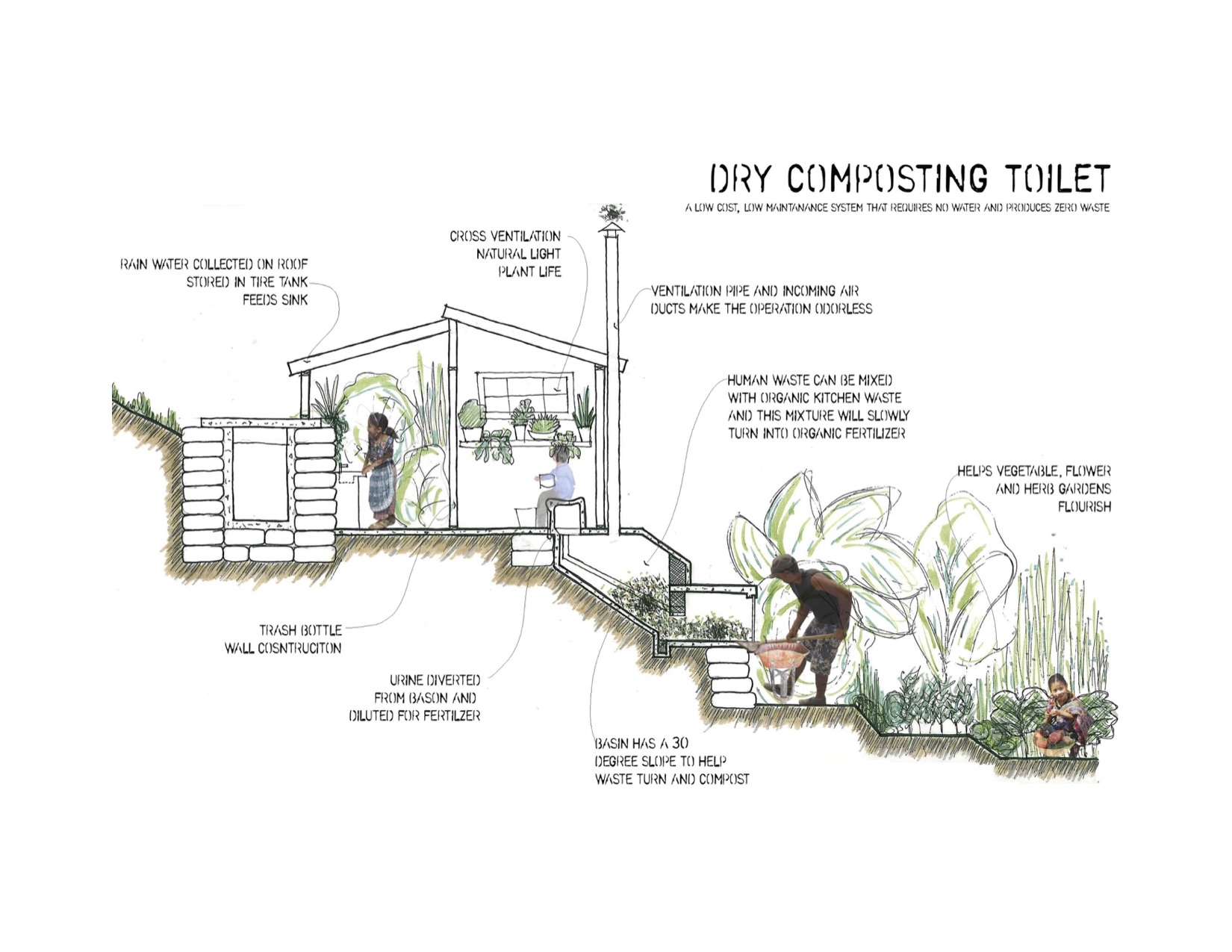 Dry Composting Toilet.  A low cost, low maintenance system that requires no water and produces zero waste