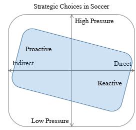 StrategicChoices2