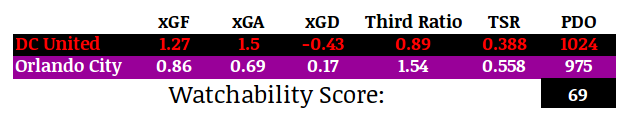 Watchability Score ranks this match to be the third most interesting this weekend.