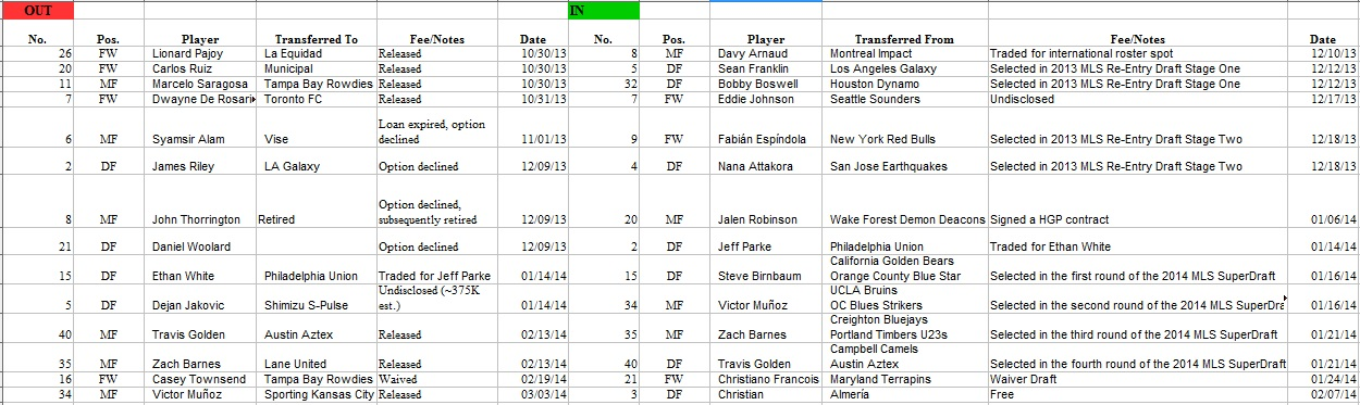 DCU transfers out/in for 2014 season - click to expand.