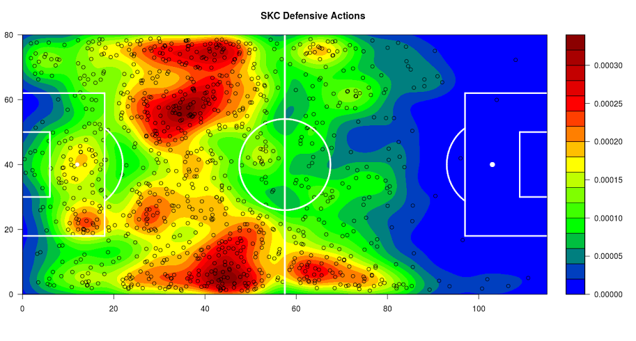 Sporting KC Defensive Actions by location