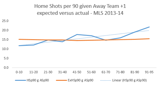Home shots per 90 with away up a goal.PNG