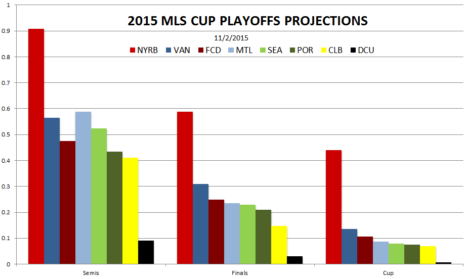 New York and Vancouver remain the favorites to reach MLS Cup 2015. If DC United wins MLS Cup then we're buying all our readers snow cones.