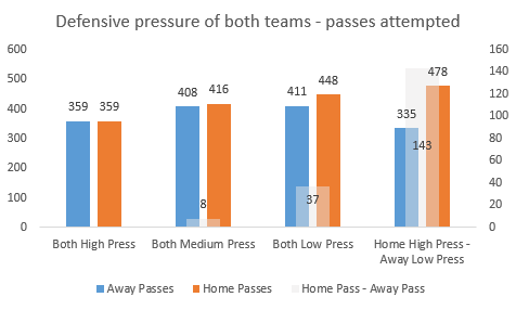 Home and away passes are measured on the left side of the y-axis and in blue and orange. Home passes minus away passes are measured on the right side of the y-axis in white.