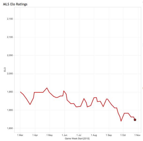 Chicago Fire Elo rating through the 2015 season