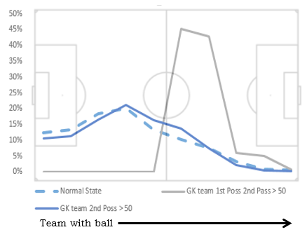 Normal State : percentage of all possessions that start in that 1/10th of the field.  GK team 1st Poss 2nd Pass >50 : percentage of possessions that start in that 10th of the field which began with GK passes that traveled over half-field.  GK team 2nd Poss >50:   the percentage of 2nd possessions that start in that 10th of the field which began with GK passes   that traveled over half-field. In other words, the GK took a goal kick that went past half-field, his team lost the ball, then recovered it. This is the odds his team took possession again in each 10th of the field.   Makes perfect sense, right?