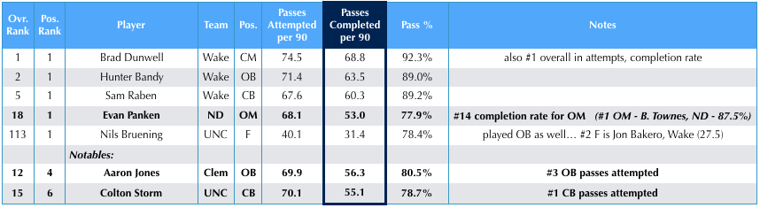 Passing stats – highlighting players who completed the most passes per 90 minutes