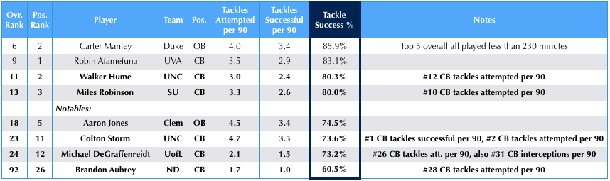 Tackling – highlighting defenders who won the largest portion of their tackles