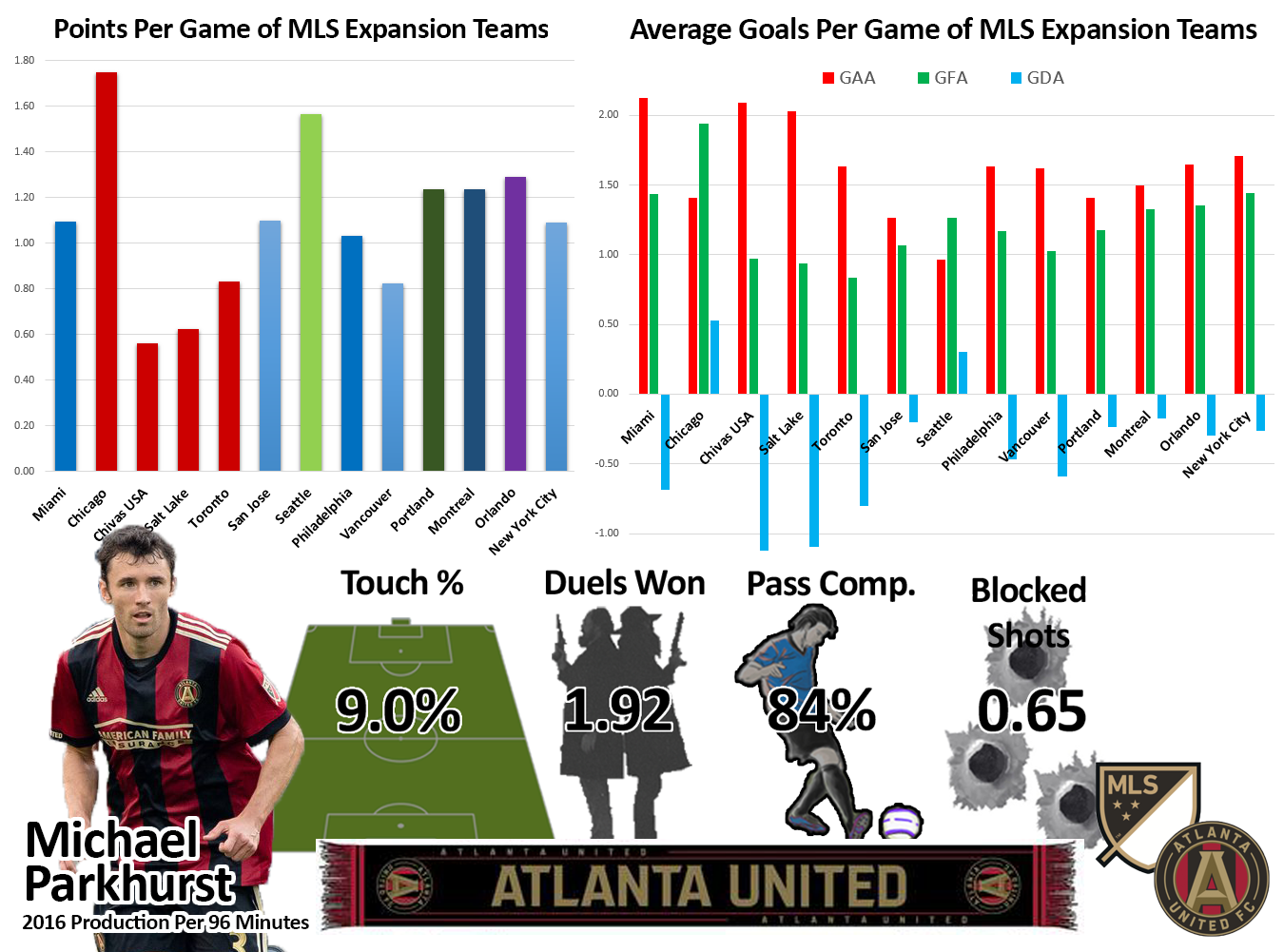 GAA: goals against average, GFA: goals for average, GDA: goal difference average. Player production is per 96 minutes because that is the average length of an MLS game. Touch percentage is percentage of total team touches while the player is on the field. That, plus lots of other metrics can be found on our  Player xG 2016 table.