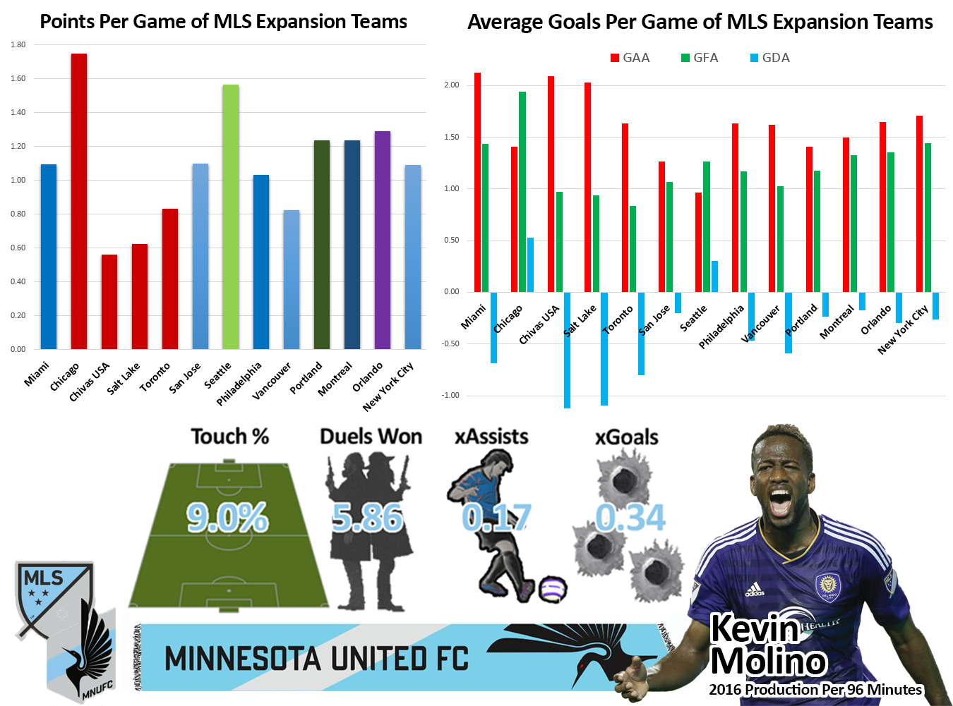 GAA: goals against average, GFA: goals for average, GDA: goal difference average.Production is per 96 minutes because that is the average length of an MLS game. Touch percentage is percentage of total team touches on the ball while the player is on the field.. That, plus expected assists and goals can be found on our  Player xG 2016 table.