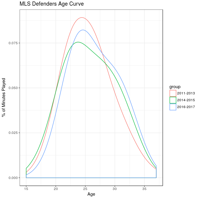 def_age_curve.png