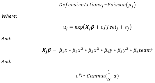 [†] Note: this formula is massively simplified for readability. All permutations of interactions are included, totaling 704 coefficients once team fixed effects are factored out.
