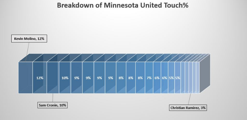 Touch percentage is the player's share of his team's total touches while he's on the field, which is why all players add up to be well over 100%.