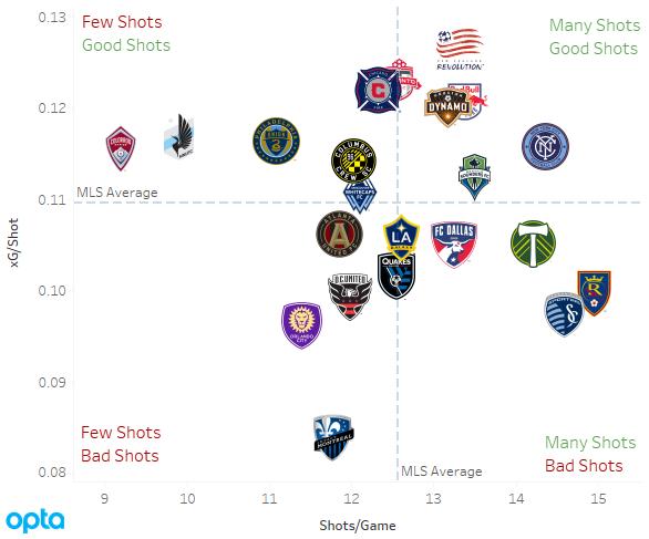 2017 MLS xG/Shot scatterplot
