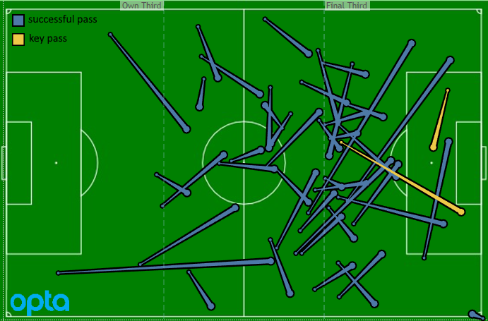 All of Alberg and Ilsinho's passes to Sapong in 2017