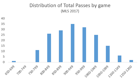 x-axis = total passes in a game. y-axis = count of games played in that range in 2017.