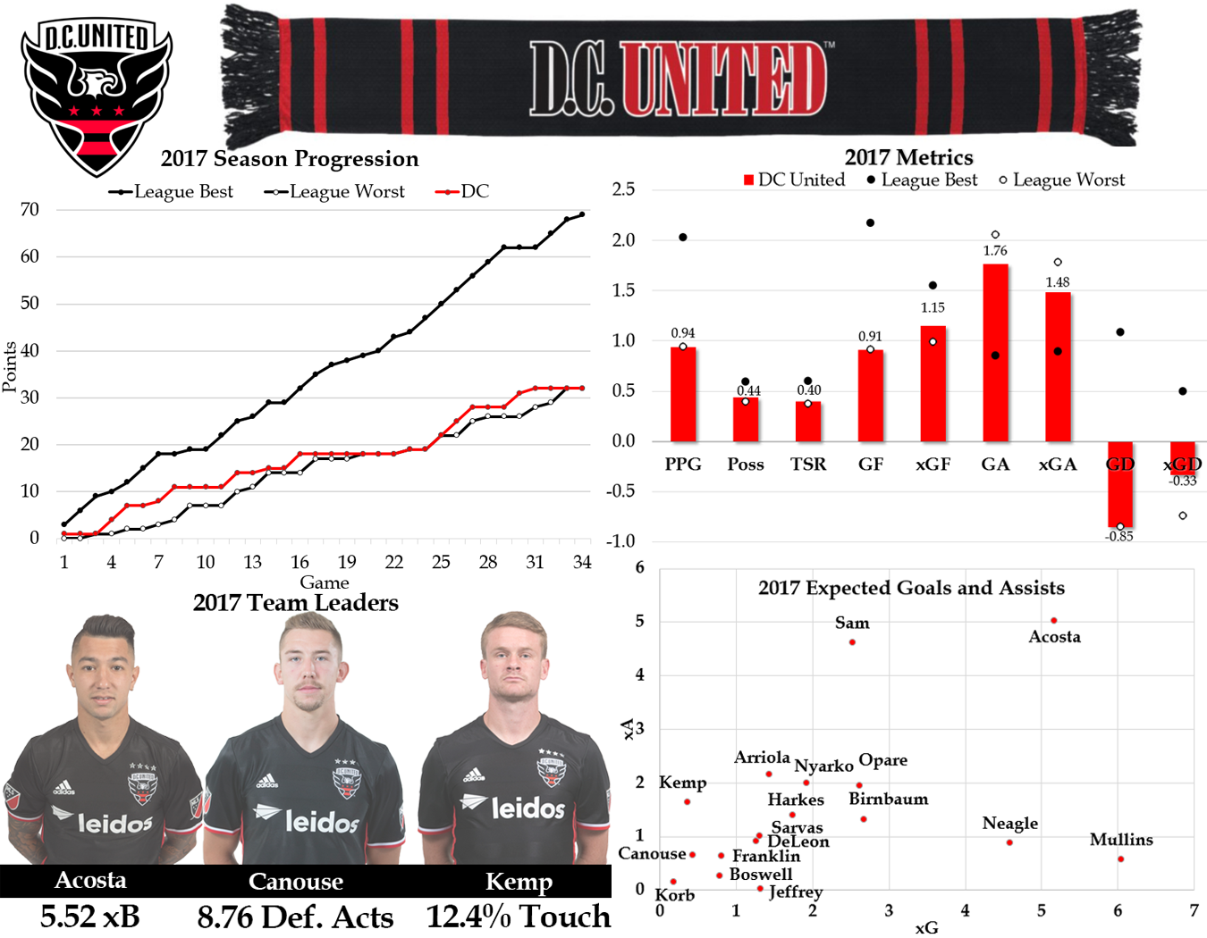 Here's more about Expected Goals (xG) and Expected Assists (xA).  Expected Buildup Goal Chain is abbreviated to xB. Defensive Acts are per 96 minutes and are defined as blocks, interceptions, tackles, and challenges.Touch percentage is the player's percentage of all team touches while on the field.Pretty much all the data in the above graphic can be found in our  interactive tables. They're pretty cool so you should check them out.