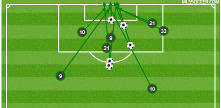(Green - shots on target. Soccer ball - goal)