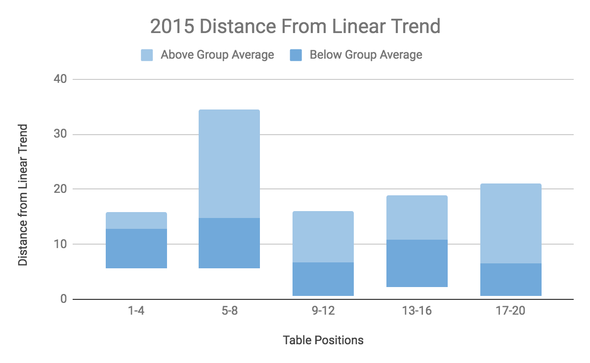 Dist Trend 2015.png
