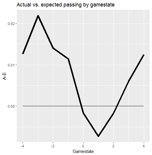 Actual passing completion minus expected passing completion by gamestate.