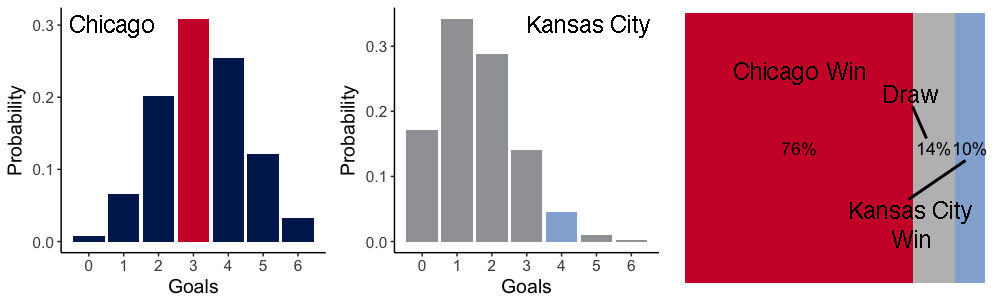 Goal probability distributions and simulated game result for Chicago vs. Kansas City, March 10, 2018.