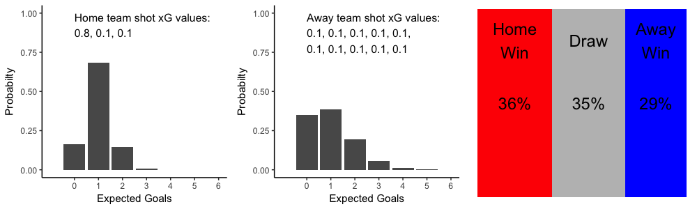 Goal probability distributions and simulated game result for a hypothetical game with 1.0 xG for each team.