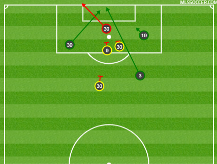 NYCFC's shot chart after the game was tied 2-2