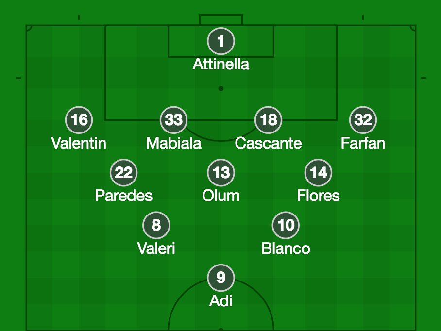 This is how Portland lined up for Saturday's 0-0 tie with Sporting KC. There has been rotation at nearly every position this season for Portland, but Valeri and Blanco have been mainstays behind the striker in the 4-3-2-1 formation.