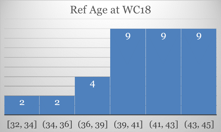 Figure       SEQ Figure \* ARABIC    1    : Referee age during the 2018 World Cup, binned in 2-year width, counts noted at the top of each data bar. Boring visualization I know, but it's boring data.