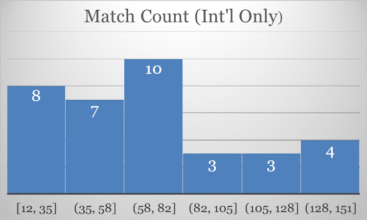 Figure       SEQ Figure \* ARABIC    3      : Count of matches at the CONFED and FIFA level, the level of experience is less skewed away from AFCON referees