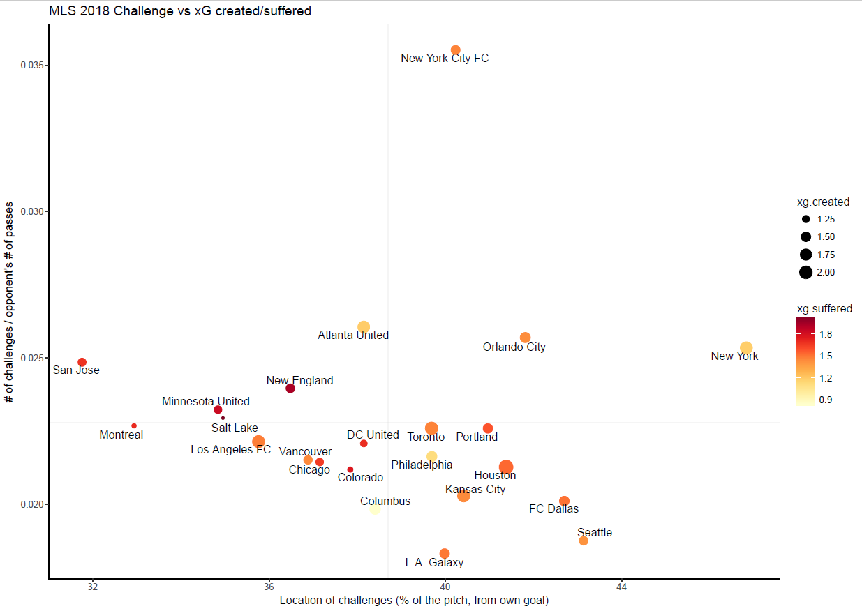 A scatterplot of the average frequency and location of challenges per game for each MLS team. The frequency is measured by dividing the total number of challenges by the number of opponent's passes. The more frequently a team challenges, the larger the number.  The size and color of the dot indicate on average, how much xG a team creates and suffers, respectively. So RSL,a team with a tiny dot that is dark red,creates very little xG, while allowing a lot. Conversely, Atlanta, with a large light yellow dot, creates a high xG number, while denying their opponents' xG.   So New York Red Bulls have a high number of challenges to passes allowed, and those challenges occur far from their own goal. NYCFC has an astronomical number of challenges per allowed passes, but they occur about an average distance from goal.