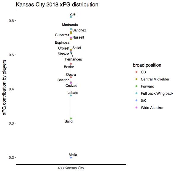 A summary of xPG contribution by position for Kansas City 2018. Only player in each position plays at least two times this season is included.