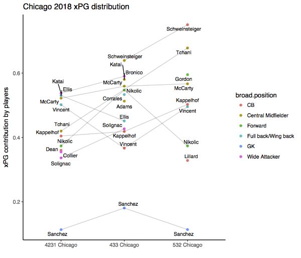 A summary of xPG contribution by position for Chicago Fire 2018. Only player in each position plays at least two times this season is included. Grey lines depict the changes of xPG contribution by each player in different formations.