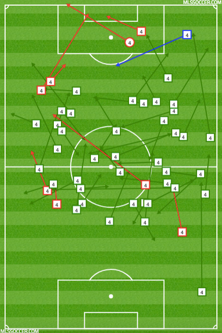 Adams's passing vs SKC under Armas.