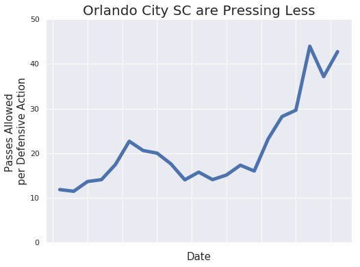 The stat used here - passes allowed in the opponent's half per defensive action in the opponent's half - is a good, rough metric for measuring the intensity of a team's defense higher up the field. The higher the number, the more passes a team allows between tackles and interceptions, so a lower number corresponds to more pressing.