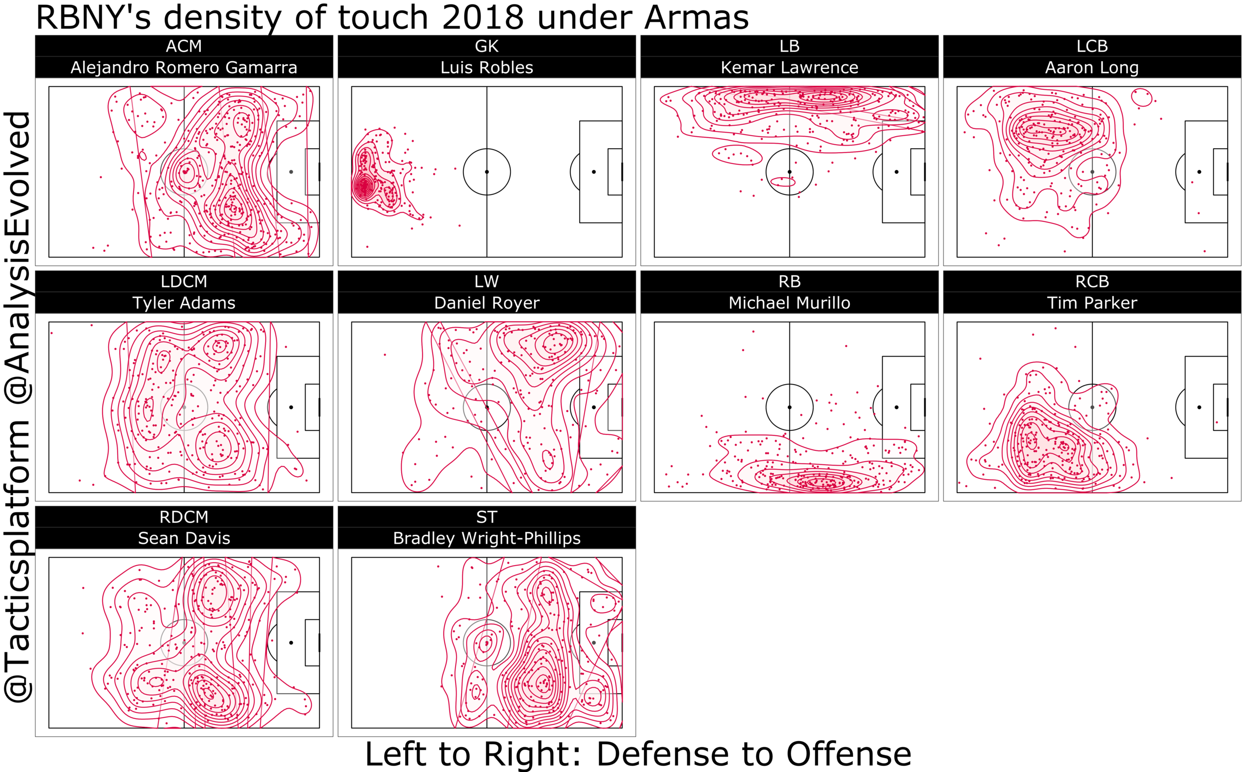 The contour density distribution of player's touches under Armas. Only player with more than three starts at one position are shown.