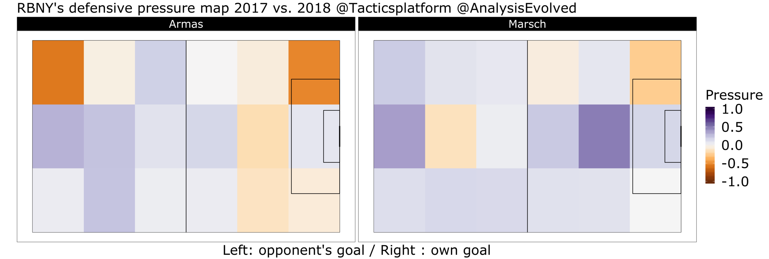 This heatmap shows the Red Bulls' defensive pressure under Armas and Marsch. The defensive pressure is calculated by 1 - opponent's touch (dribble, pass, shot) normalized by the league's average defensive pressure for each zone.