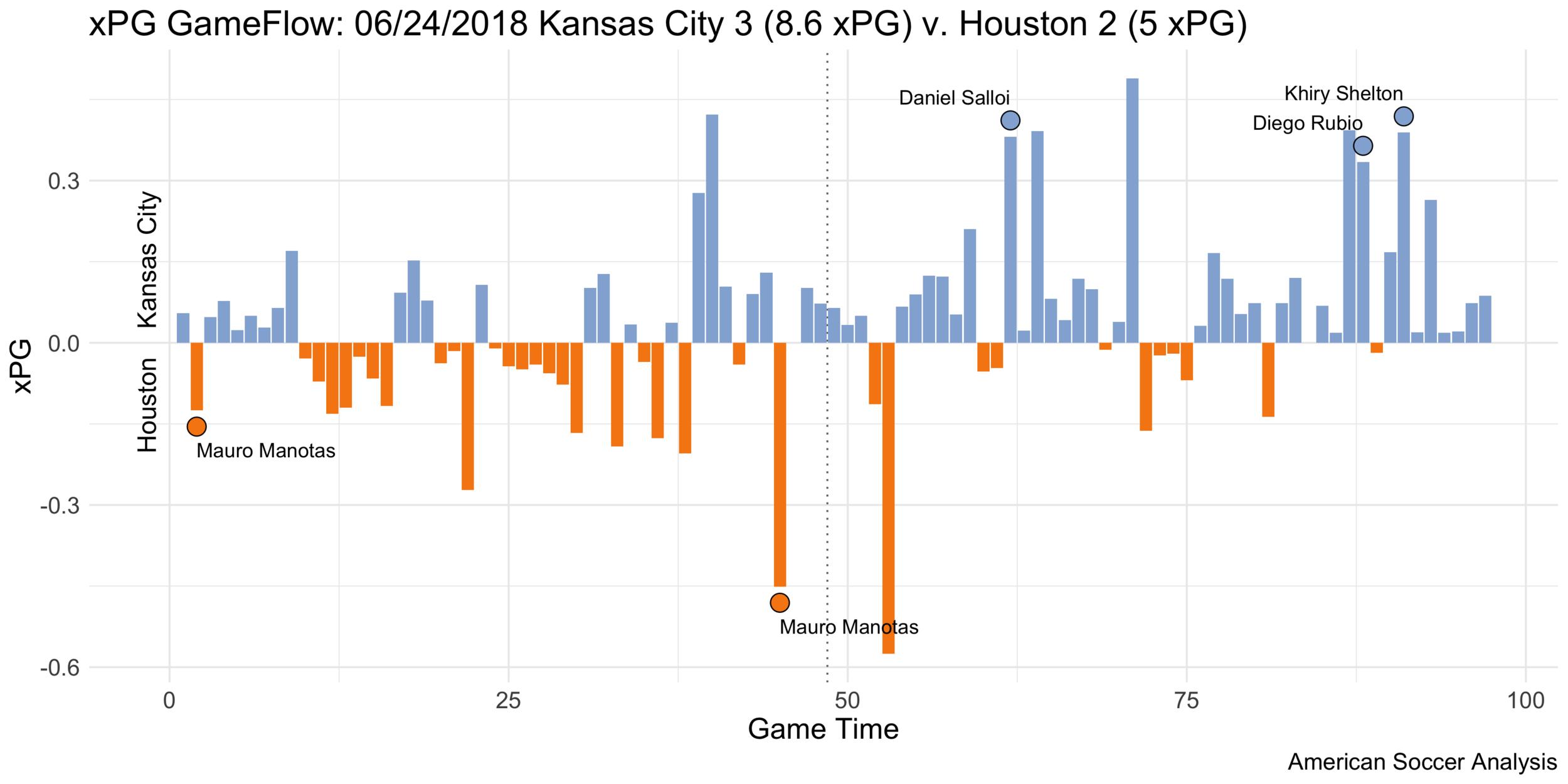 06-24-2018 xPG Game Flow 06-24-2018 Kansas City v Houston.png