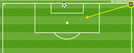 Note again that these chalkboards from  MLSSoccer.com  didn't record Barrios' pass, which is why his assist isn't shown above.