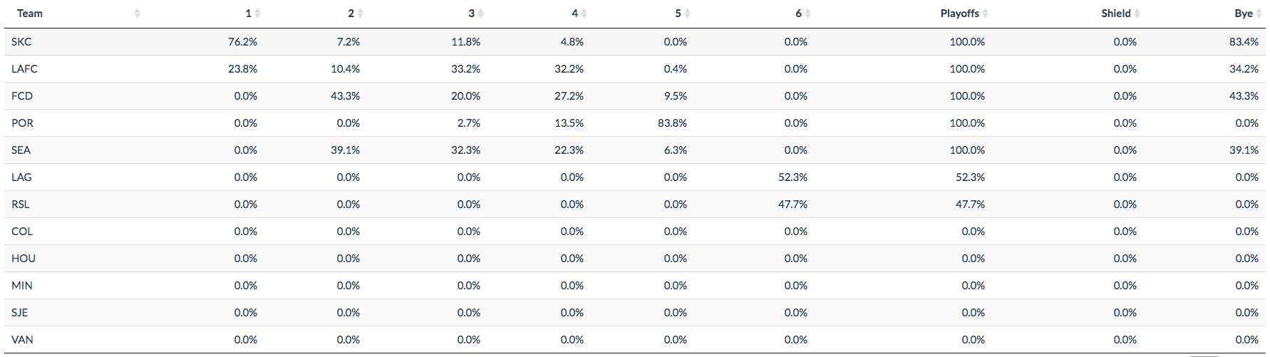 probabilities provided by www.americansocceranalysis.com
