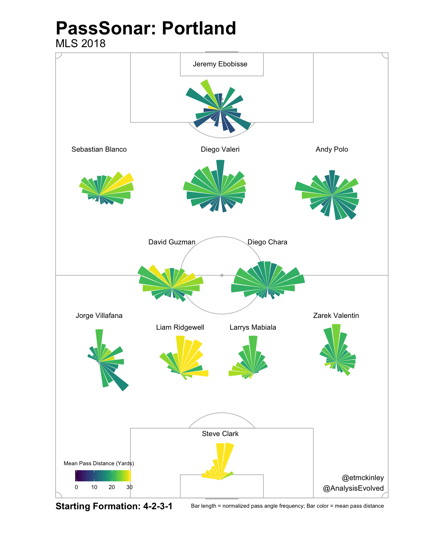 Note: I expect Attinella to start, but based this radar on the Timbers' recent home match vs RSL, because it best reflects their likely lineup against FC Dallas