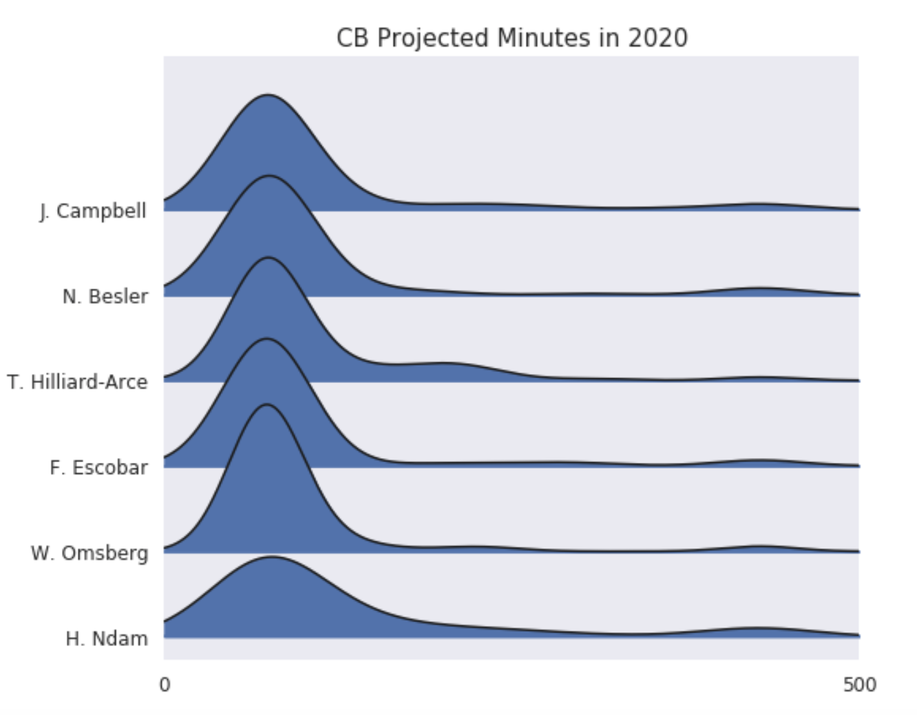cb_projections