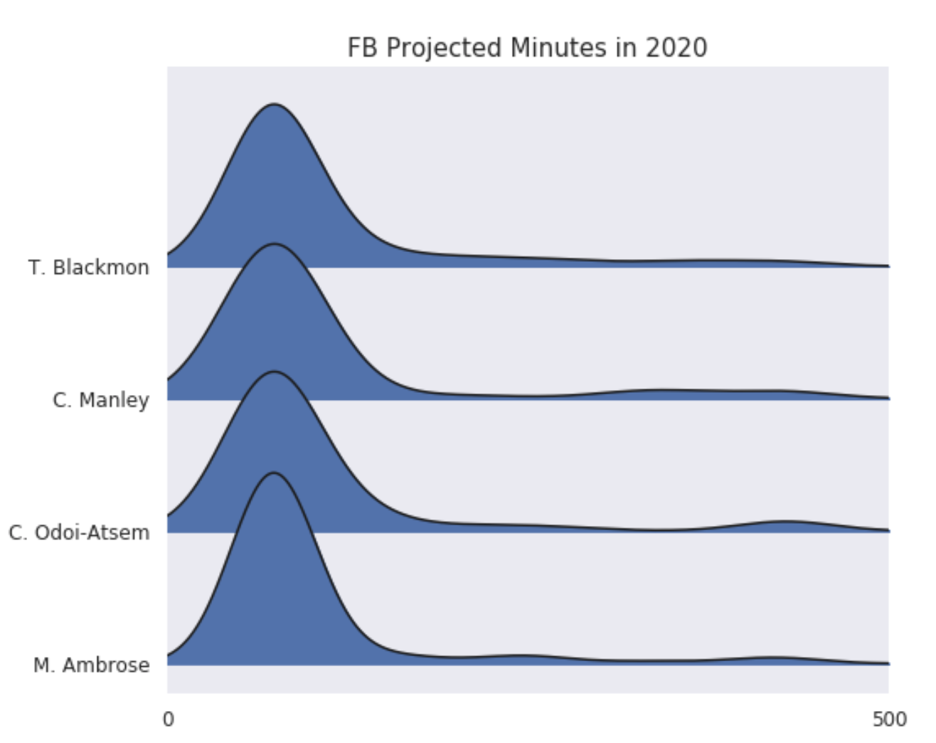 fullback_projections